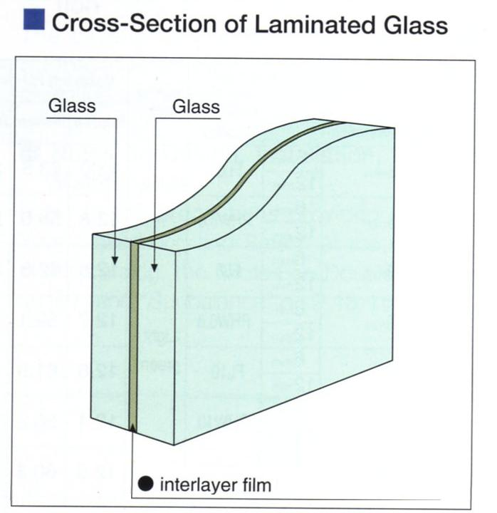 cross section of a windscreen and its pieces of car glass